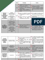 Matriz de Documentos
