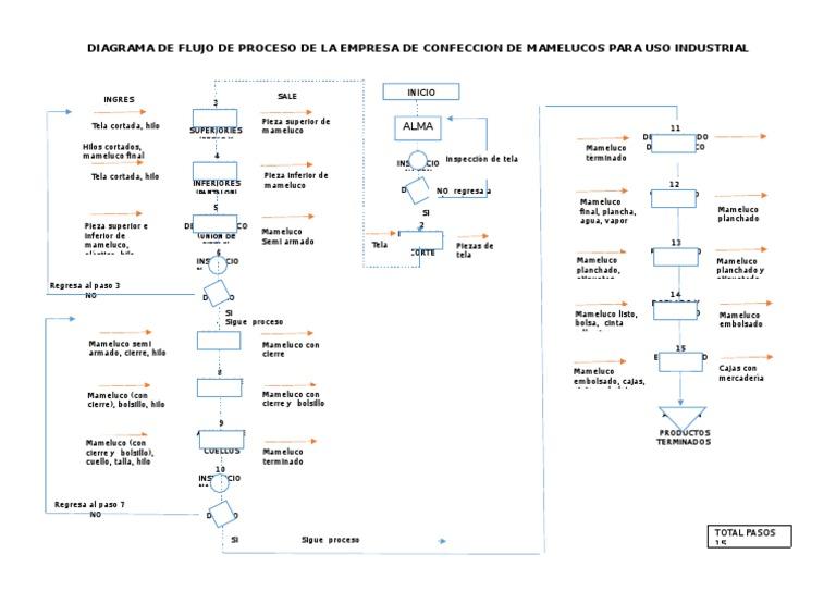 Diagrama de flujo de proceso de la empresa de confeccion de diagrama de flujo de proceso de la empresa de confeccion de mamelucos para uso industrial ccuart Choice Image