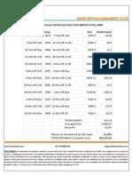 Nifty Profits Oct-Dec 2009