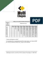 Tabela de Carga Máxima Admissível MDF