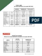 592133-Relacion Instancias - Plazas OEP 2010