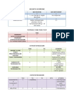 Clinpath Endocrine Table