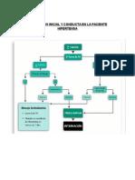 FLUJOGRAMA DE PREECLMAPSIA.docx