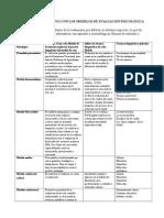 Cuadro Comparativo Con Los Modelos de Evaluación Psicológica