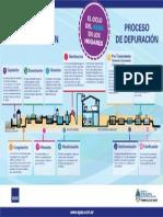01 Procesos de Depuracion y Potabilizacion