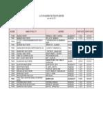 List of Tb dots