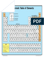 Chemistry Table of Elements