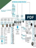 Mapa Conceptual Historias Politicas