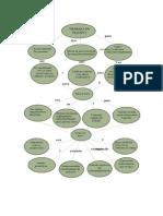 Mapa Mental y Conceptual