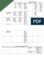 Objective Chart