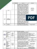 Resumen de Algunas Pruebas Bioquimicas