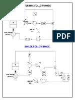 Turbine-boiler Flow Mode