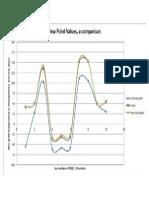 Comparison of Dew Points