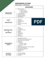 Lista de Habilidades y Destrezas para la Comprensión Lectora
