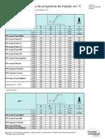 Tabela de programas de injeção programat