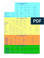 Tabela de Conversão de Unidades