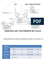 Esquema de Conversion de Tasas
