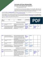list-of-cj bills-5-29-15-2