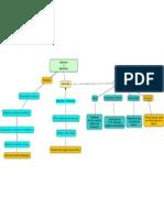 Mapa Hipertexto e Hipermedia