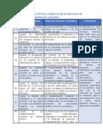Cuadro Comparativo( Objetivos y Competencias de 1,954 a 2,014 )
