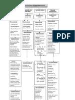 Mapa conceptual Pensamiento economico.docx