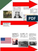 Linea Del Tiempo Historia de EUA