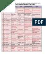 Draft Hasil Diskusi Pengembangan OVOP Elmi 2014