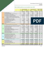 Financial Indicators 2007-2008-2009 at[1]