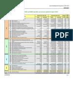 Financial Indicators 2007-2008-2009 HU[1]