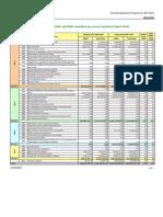 Financial Indicators 2007-2008-2009 IE[1]