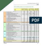 Financial Indicators 2007-2008-2009 MT[1]
