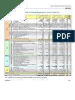 Financial Indicators 2007-2008-2009 PT[1]