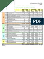 Financial Indicators 2007-2008-2009 SE[1]