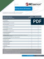 MDaemon Mail Server vs Microsoft Exchange Standard Comparison Guide