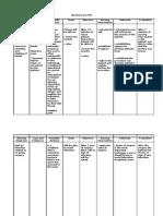 Nursing Care Plan Nursing Diagnosis Anxiety (Mild)