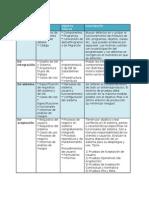 ISTQB Resumen Módulo 02