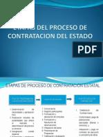 Etapas Del Proceso de Contratacion