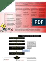 Mekanisme Implementasi Safety Card