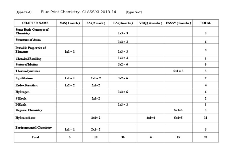 Class xi chemistry blueprint malvernweather Image collections