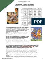 Los Doce Sun-dioses (12 Adityas) y Sus Asociados