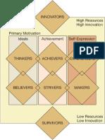VALS Framework