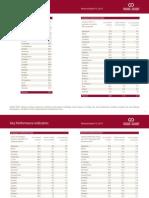 Ontario Colleges Key Performance Indicators