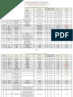 Evaluation Des Formations Post-Graduées Proposées Par Les Etablissements Universitaires de La Région Ouest Au Titre de l'Année Universitaire 2015-2016