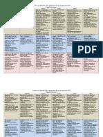 Cuadro Comparativo de Contenidos de Los Programas 2011