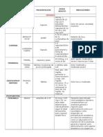 tabla de opioides y aines