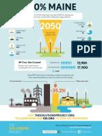 Renewable energies in Maine