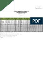 Ied Sector Destino 1993 2012