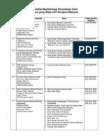 List Dana Kerajaan