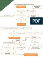 Diagrama de Flujo de Atragantamiento