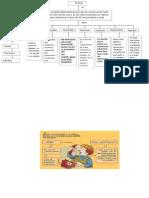 mapa conceptual el texto.docx